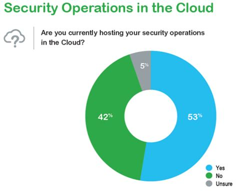 International Conference on Cloud Computing and Security